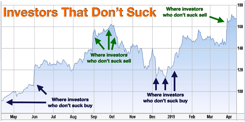 Investors that don't suck buy low and sell high, then repeat