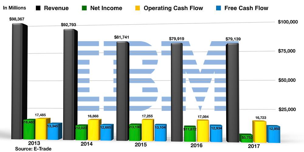 IBM Numbers