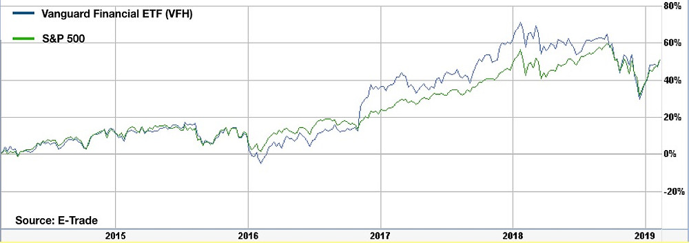 Vanguard Financial ETF (VFH) compared to The S&P 500