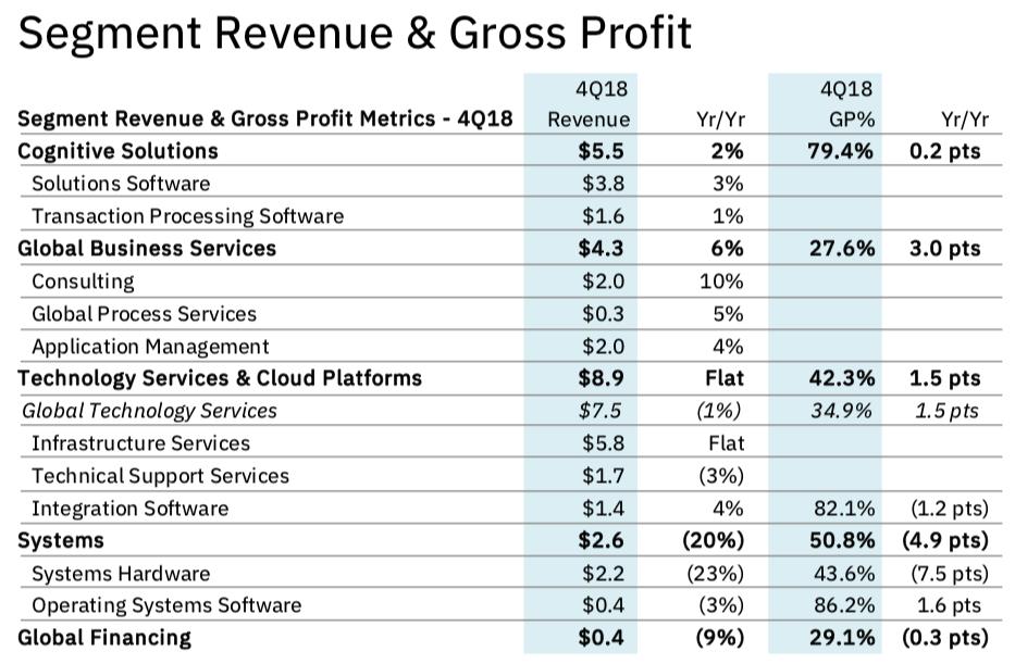 IBM Segment Revenue Q4 2018