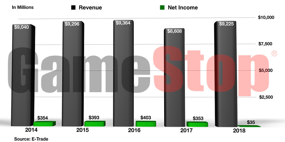 Game Stop Revenue and Net Income 2014-2018