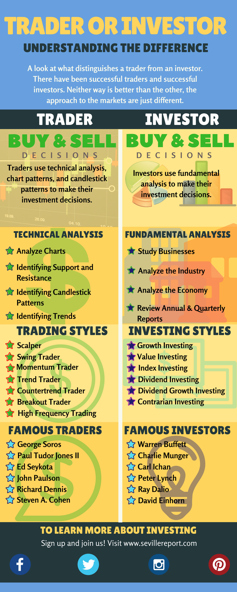Investor or Trader Infographic