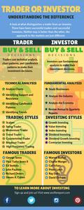 Investor or Trader Infographic