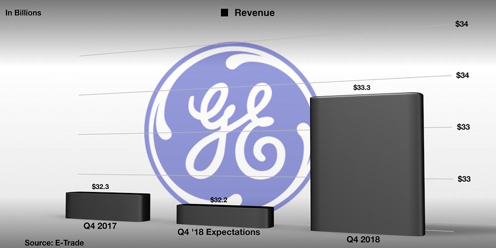 GE Revenue Q4 2017 vs Q4 2018