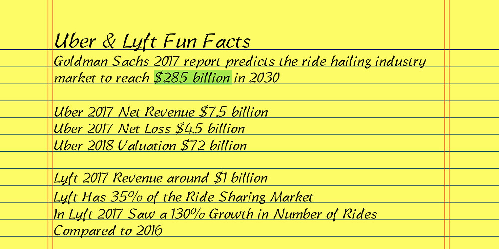 Uber & Lyft Fun Facts