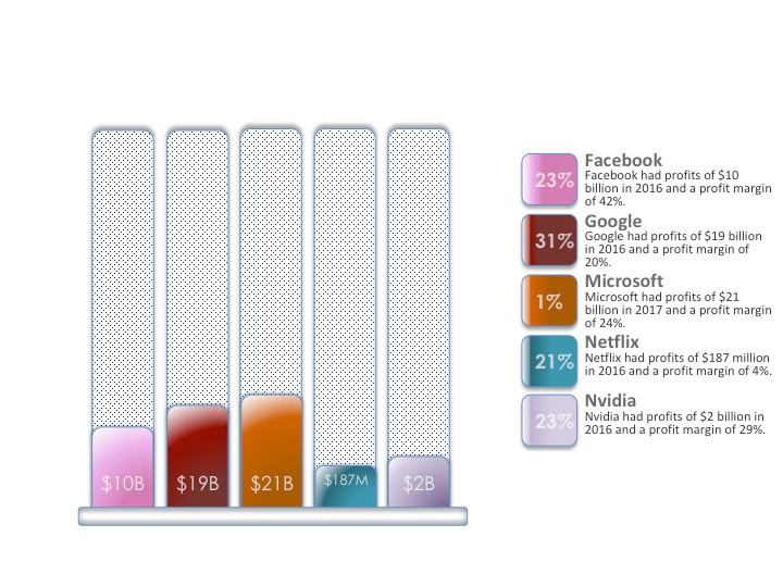 Data By Yahoo: Graphic By Seville Report