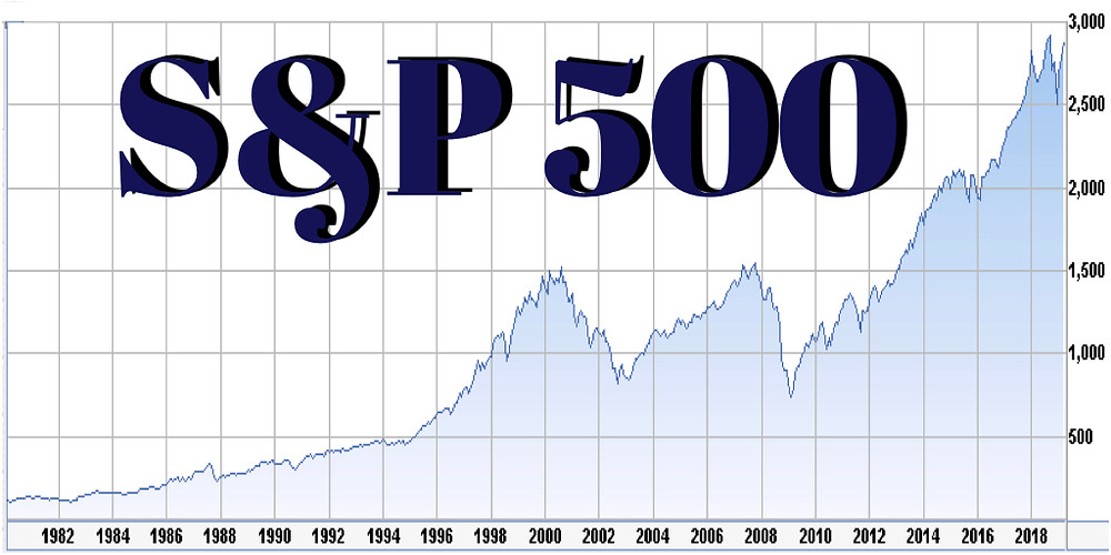 S&P Chart from 1980 to April 2019