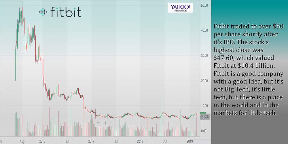 Source: Yahoo. Fitbit Stock Chart