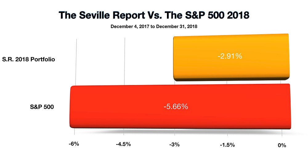 The Seville Report Vs. The S&P 500 2018