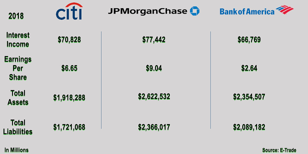2018 Banking Numbers