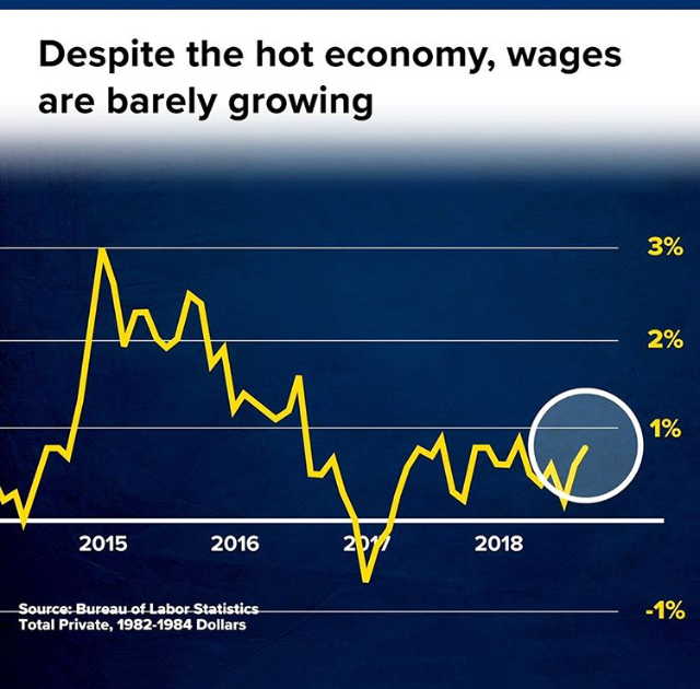 Source: CNBC. No Wage Growth