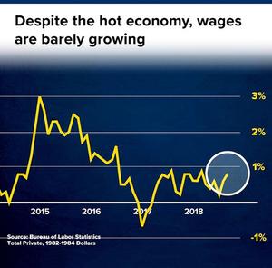 Source: CNBC. No Wage Growth