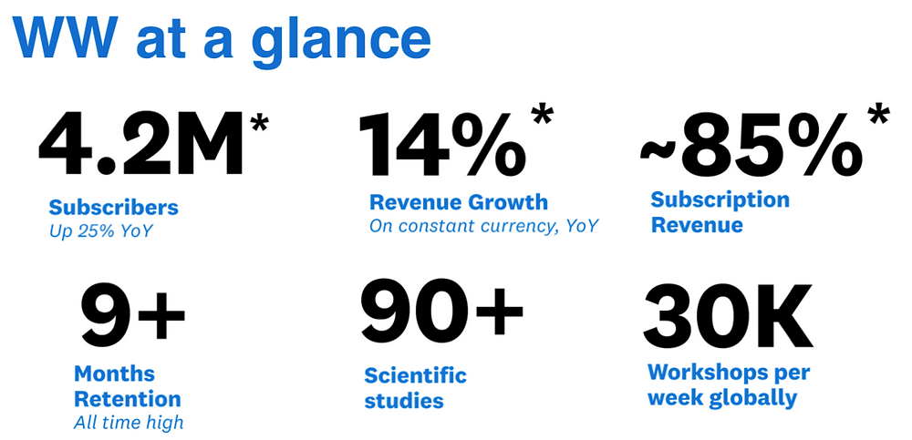 Source: Weight Watchers Quarterly Earnings