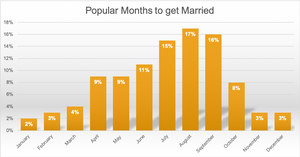 Wedding Chart when to get married, popular months to get married