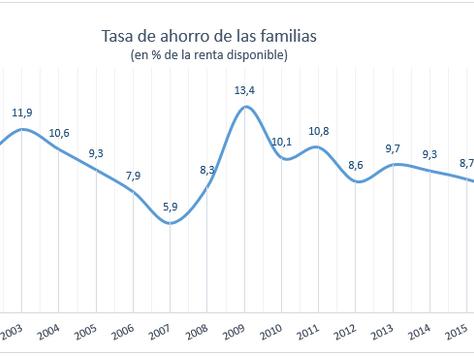 Tasa de ahorro de las familias: Evolución y mínimo histórico
