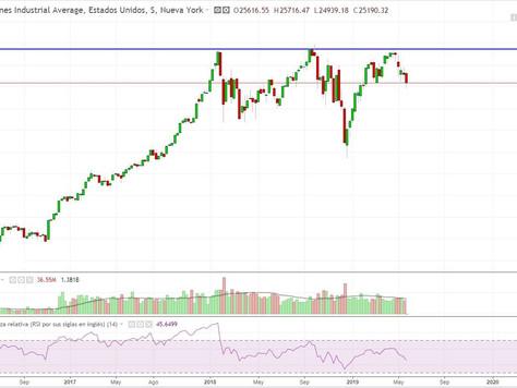 Triple techo en el Dow Jones. ¿Cambio de tendencia o rotura?