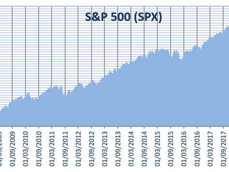 S&P 500 marca el periodo alcista más largo de su historia
