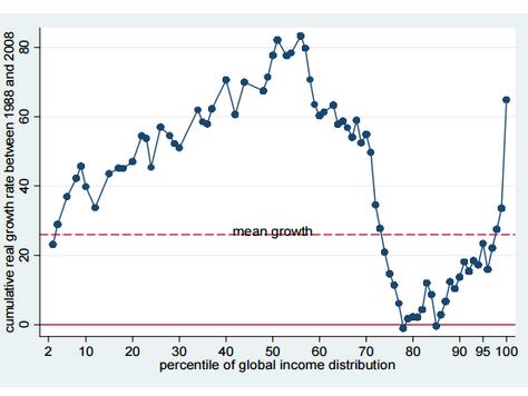 La crisis y la pérdida de poder adquisitivo de la clase media en los países desarrollados
