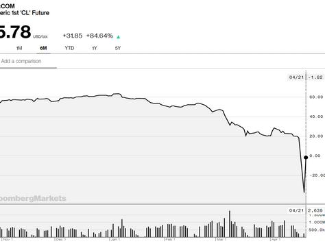 El precio del petróleo en negativo: cobrar por comprar.