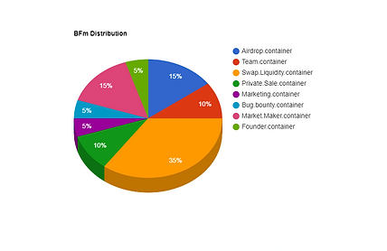 100bfmpie-chart.png