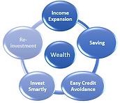 5 wealth levers.PNG