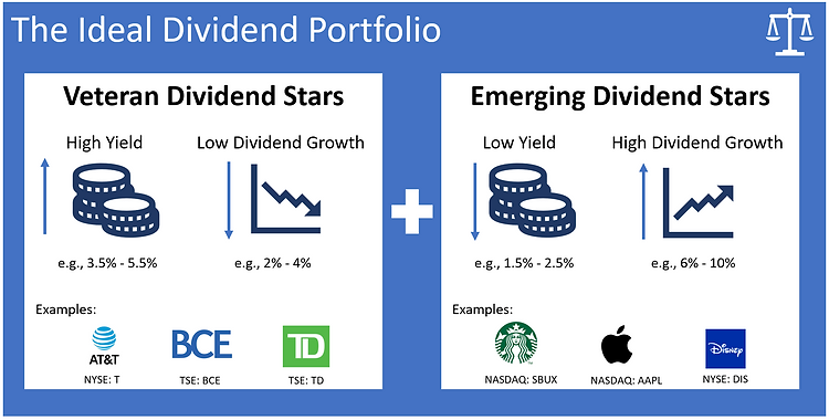 Constucting the ideal dividend portfolio
