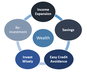 wealth creation strategies