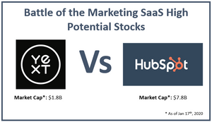 Hubspot and Yext which is a better stock investment