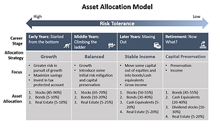 asset allocation strategies.PNG