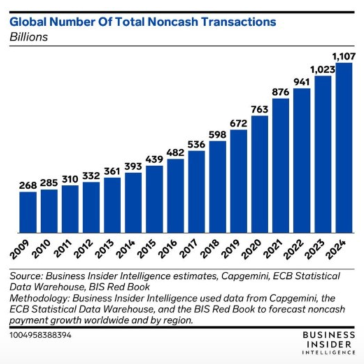 Global number of total noncash transactions