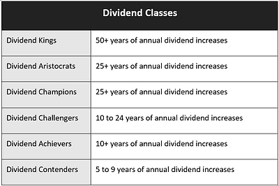 dividend classes.PNG