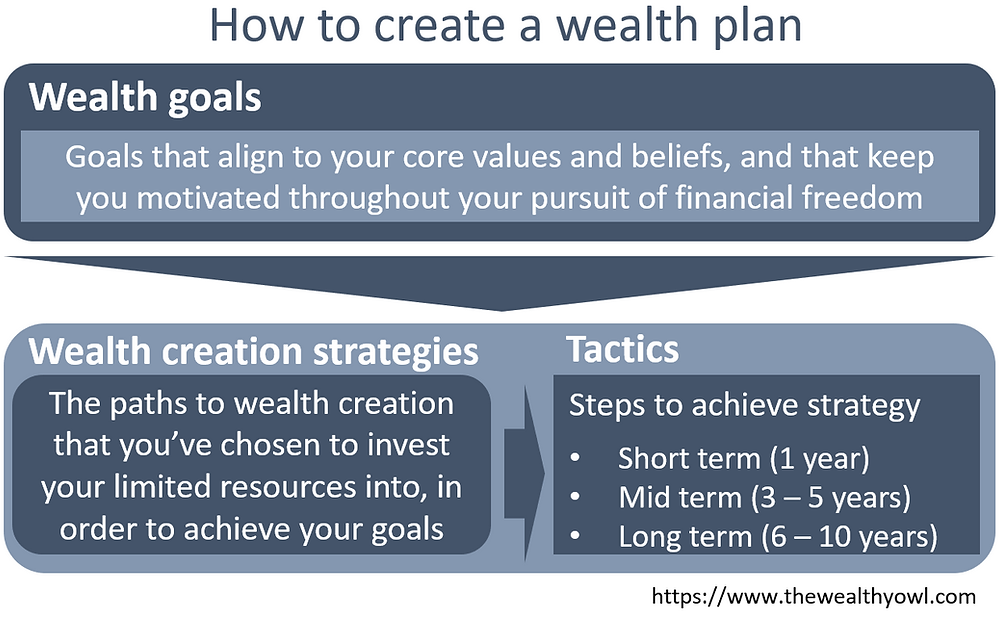 How to create wealth thru a plan