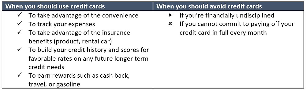 when to use credit cards