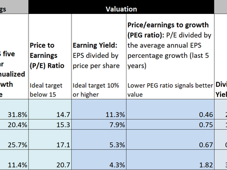 *Stock Idea* Union Pacific (UNP): In Search of Value and Income Growth