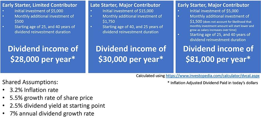 dividend income scenarios.PNG