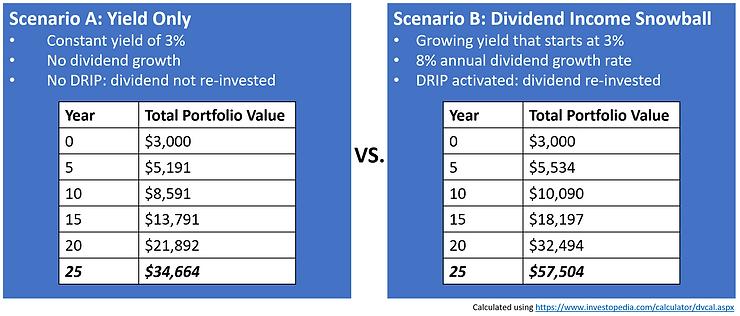 Dividend scenarios.PNG