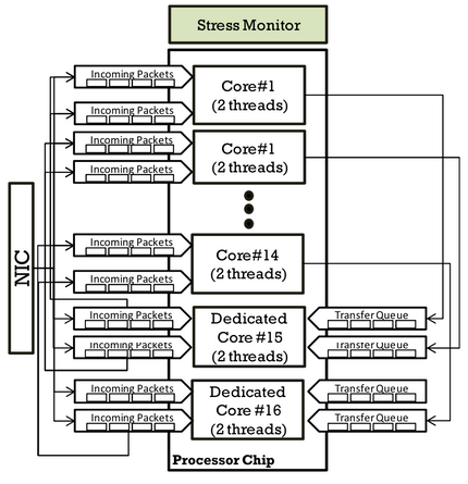 Complexity DDoS Prevention with Multicore Processors