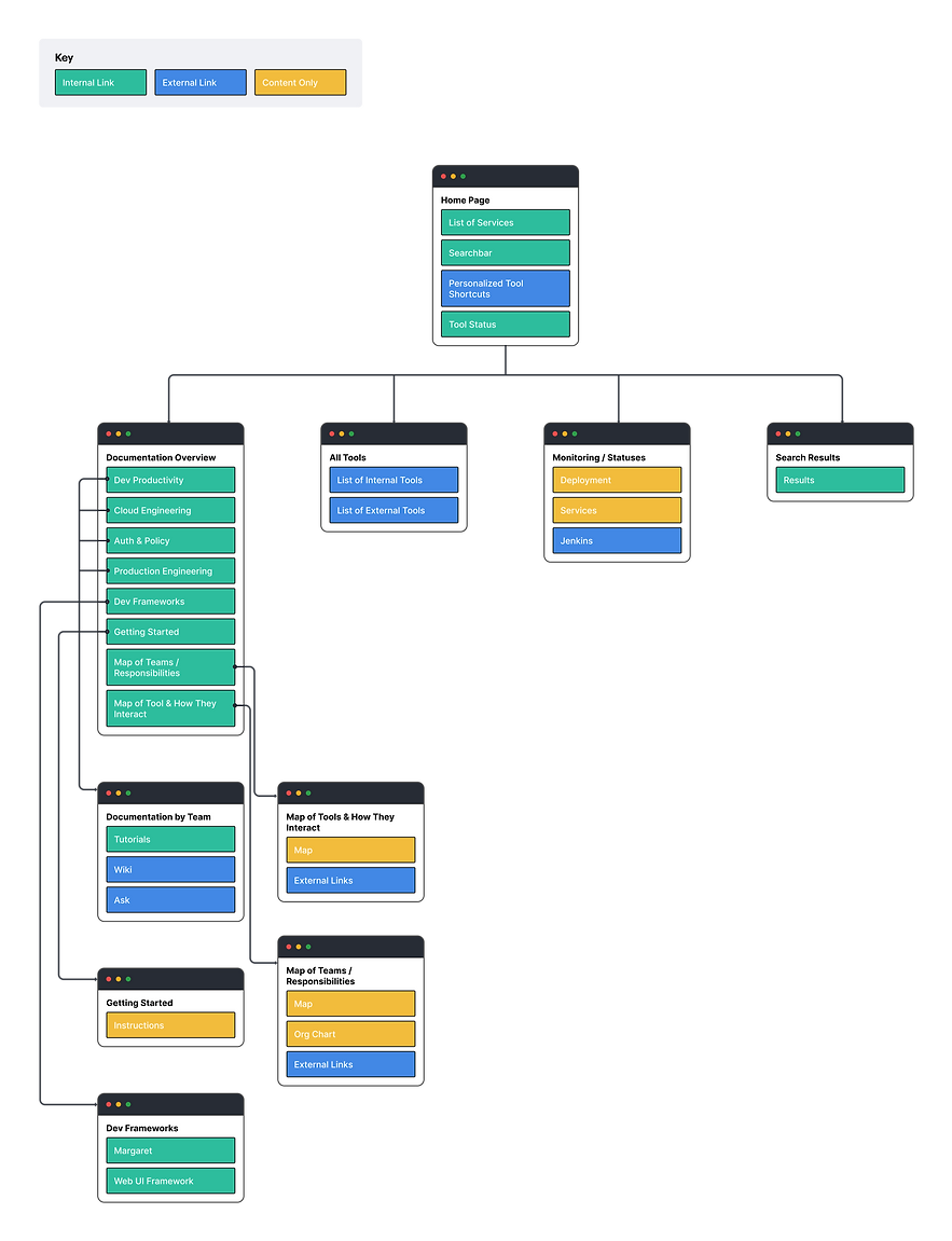 DevX_Console-Sitemap.png