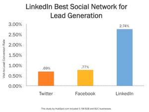 Best lead gen social platform