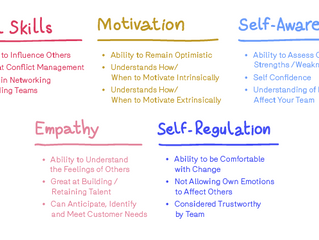 Emotional Intelligence Components