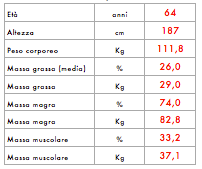 2004 distribuzione del peso del peso corporeo