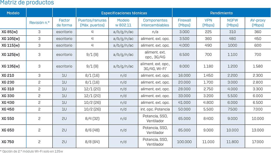 matriz-productos-xg-firewall.png