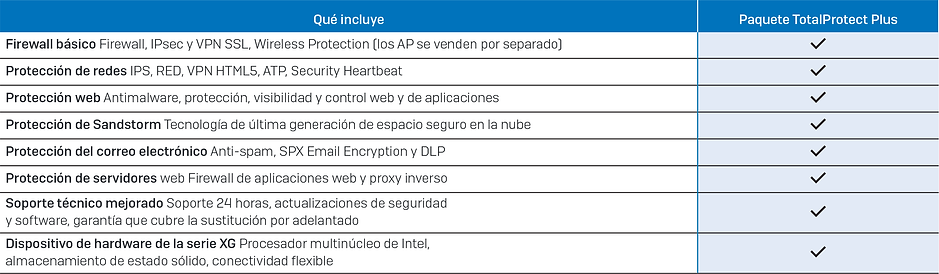 Paquete-Sophos-XG-Firewall-TotalProtect-