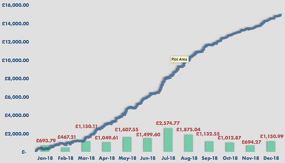 Overnight Trade Graph Dec.png