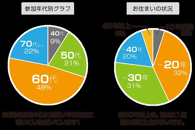 参加年代別グラフ 60代の方を中心に幅広い年代の方に聴いていただいています お住いの状況 築20年以上の過去に1度塗り替えた方が多いです。