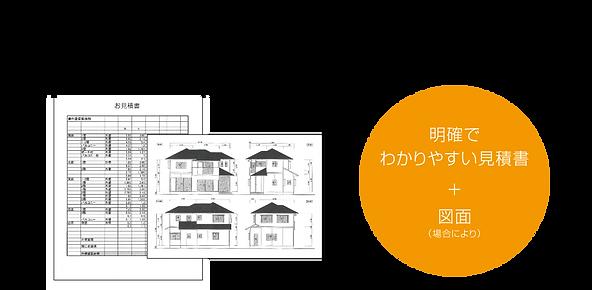 原則現地で採寸して正確な数量を拾い出します。外壁・屋根材料、状態、構造、 そして環境に至るまで考慮し、塗料の選定を行います。場合によっては図面を作成し、 見積書は施工部位と使用材料を明確にし、よりわかりやすくしています。 明確でわかりやすい見積書+図面