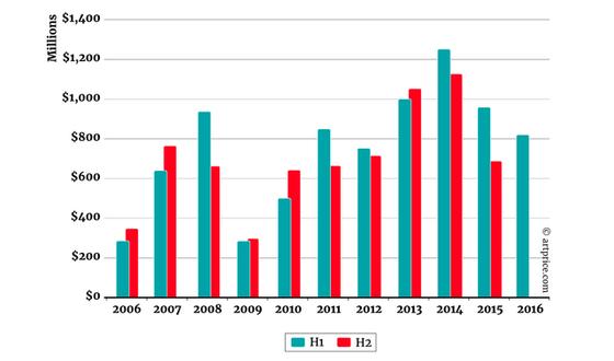 Kiigazítás és informáltság: ezek a nemzetközi kortárs műtárgypiac legfrissebb tendenciái