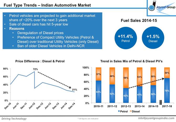 Petrol v/s Diesel Indian Automotive Market