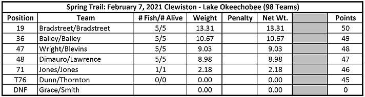 Day 2 Clewiston (7 Feb 2021).jpg