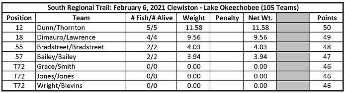 Day 1 Clewiston (6 Feb 2021).jpg